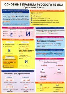 Справочные материалы в таблицах