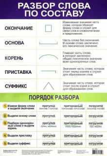 "Плакат ""Разбор слова по составу"" (3800)"